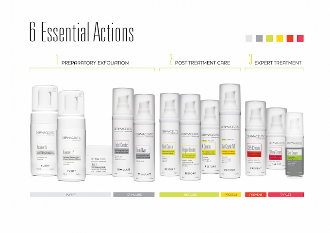 dermaceutic skin care product range